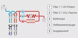 Veeautomaat Kärcher WPD 200Adv patandeeritud hügieenisüsteem